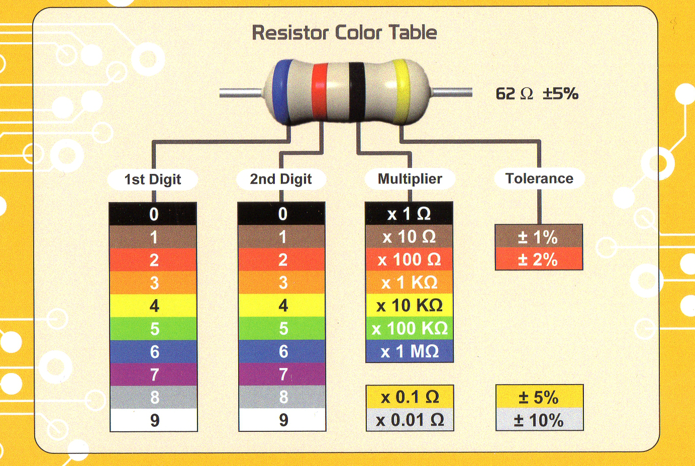4 Band Resistor Color Code Calculator |